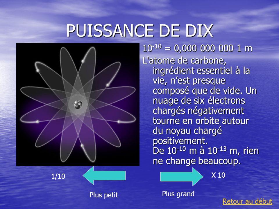 PUISSANCE DE DIX10-10 = 0,000 000 000 1 m.