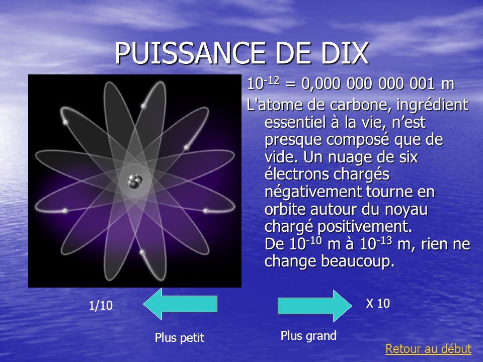 PUISSANCE DE DIX 10-12 = 0,000 000 000 001 m.