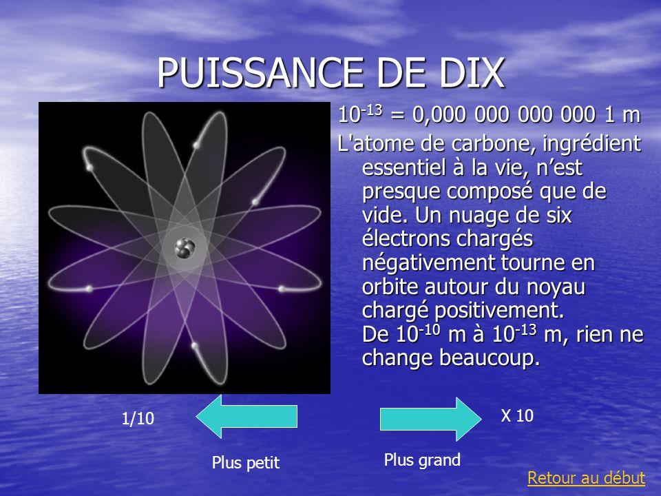 PUISSANCE DE DIX10-13 = 0,000 000 000 000 1 m.