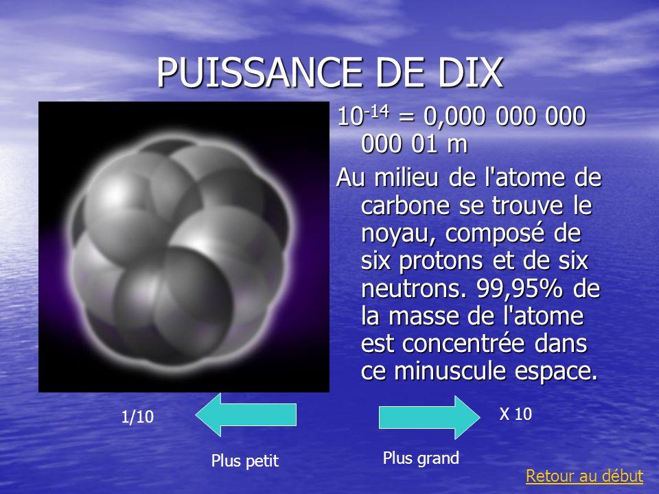 PUISSANCE DE DIX10-14 = 0,000 000 000 000 01 m.