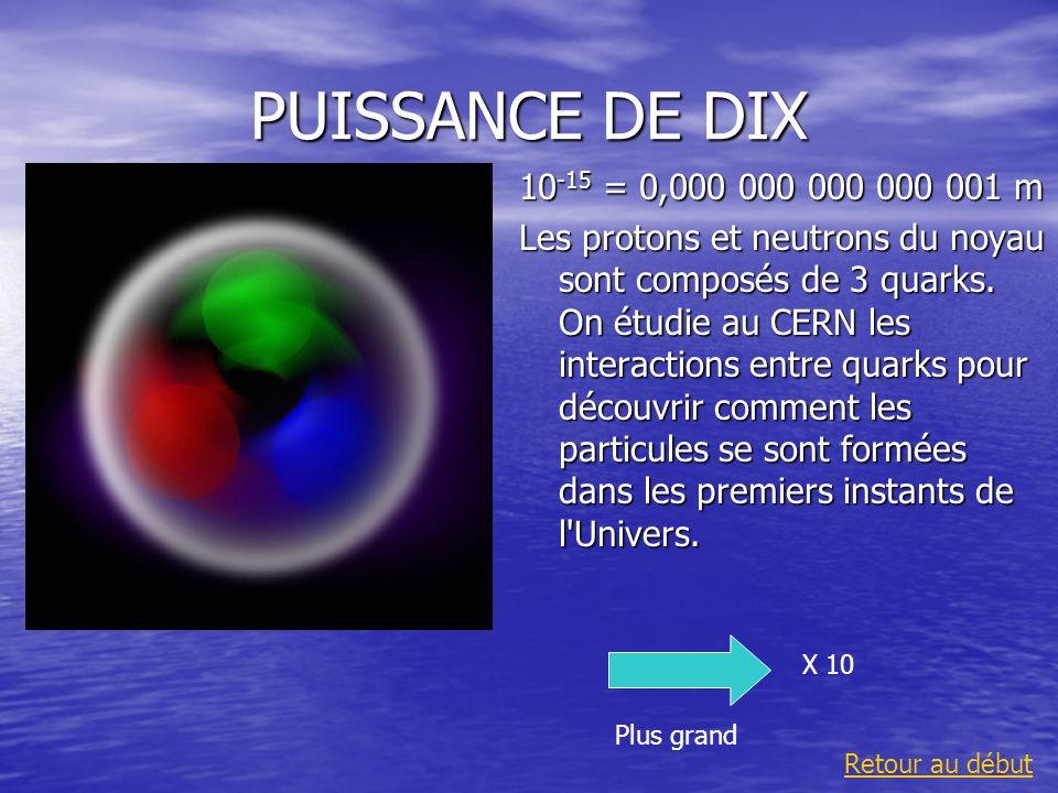 PUISSANCE DE DIX10-15 = 0,000 000 000 000 001 m.