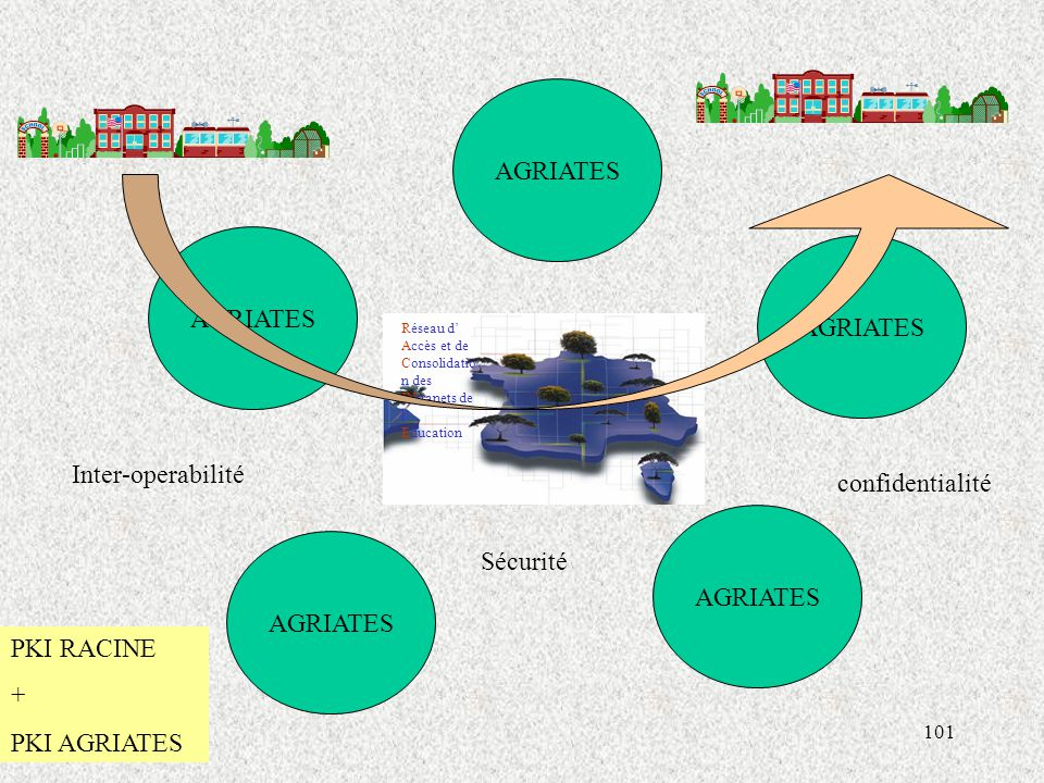 AGRIATES AGRIATES AGRIATES Inter-operabilité confidentialité AGRIATES