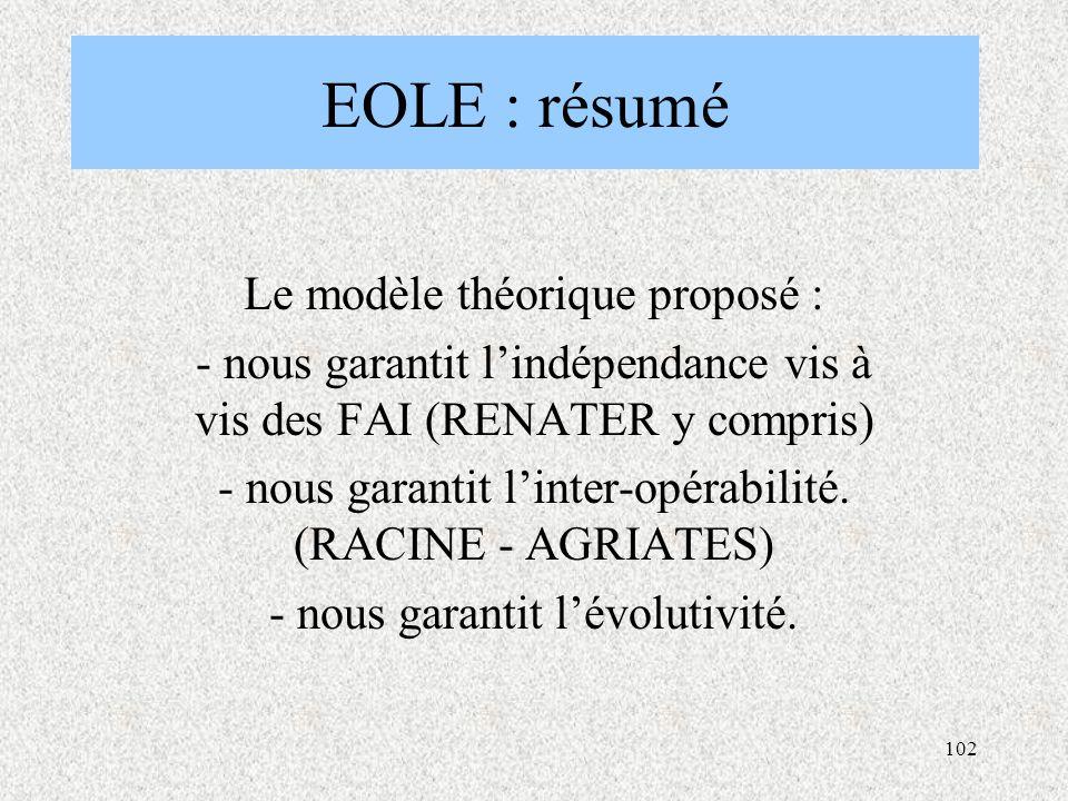 EOLE : résumé Le modèle théorique proposé :