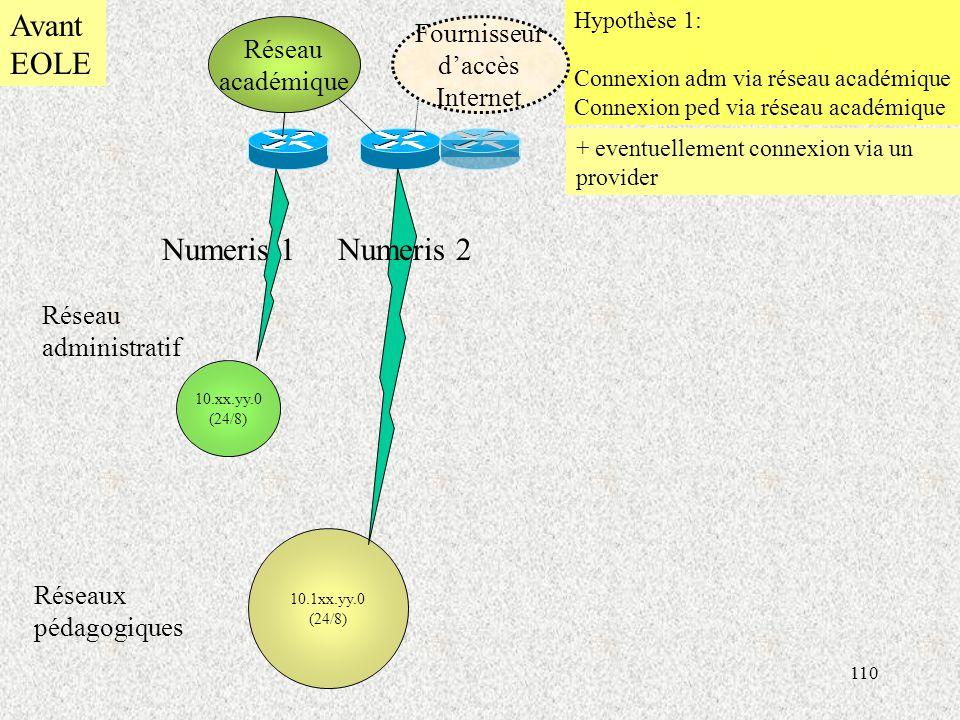 Avant EOLE Numeris 1 Numeris 2 Fournisseur Réseau d'accès académique