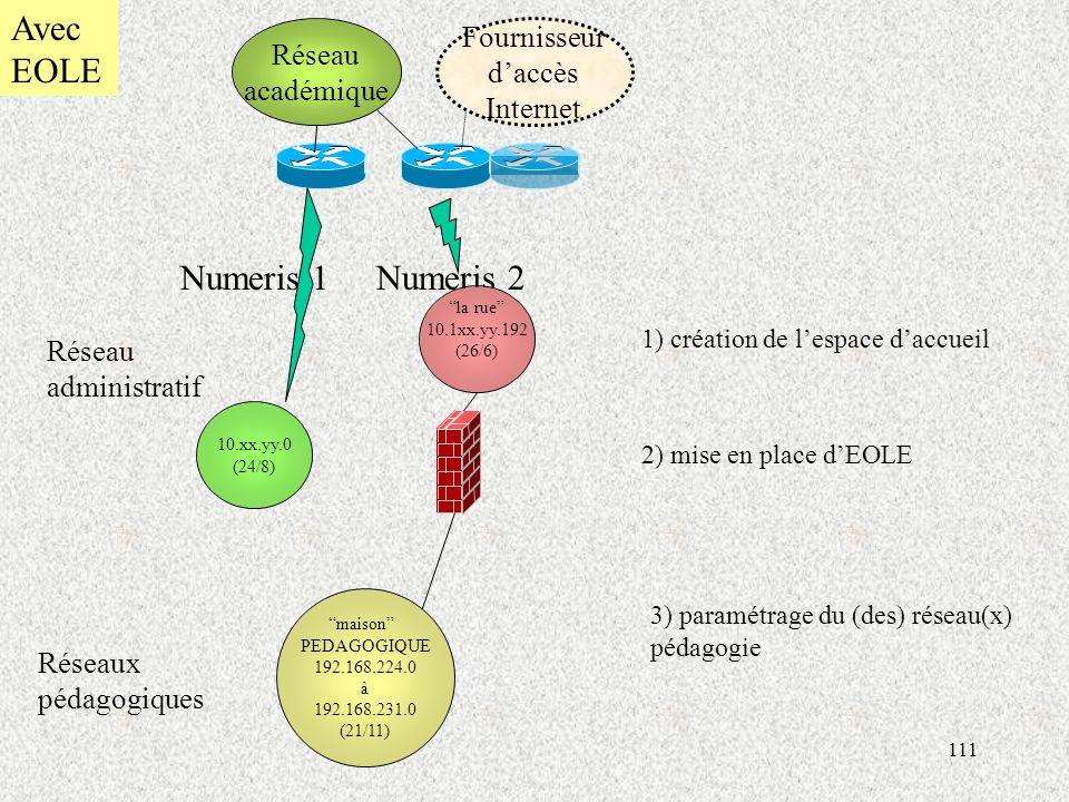 Avec EOLE Numeris 1 Numeris 2 Fournisseur Réseau d'accès académique