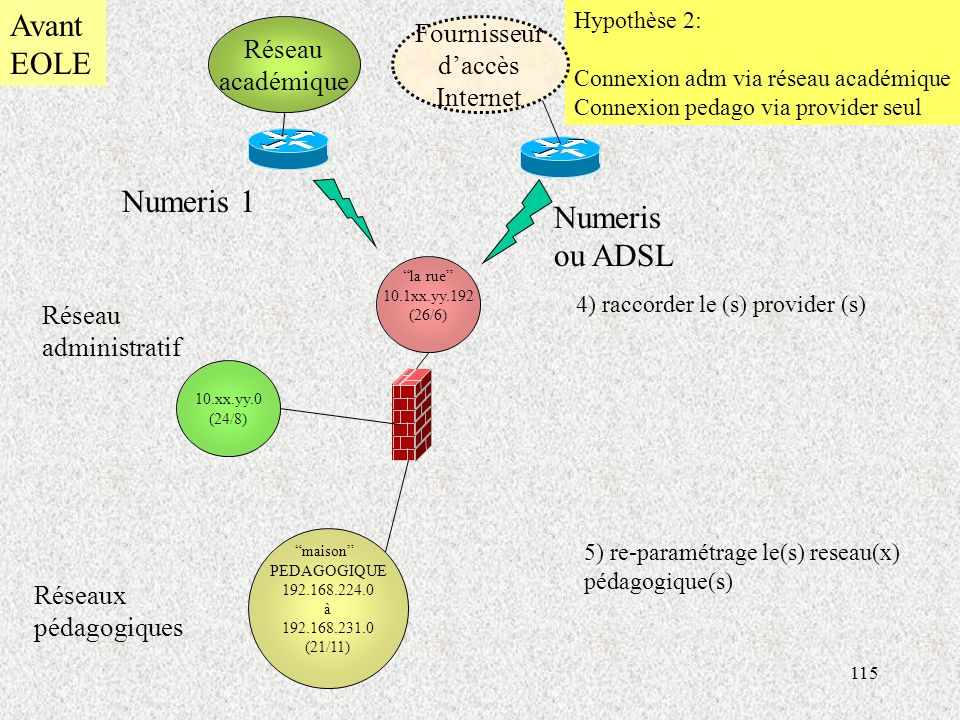 Avant EOLE Numeris 1 Numeris ou ADSL Fournisseur Réseau d'accès