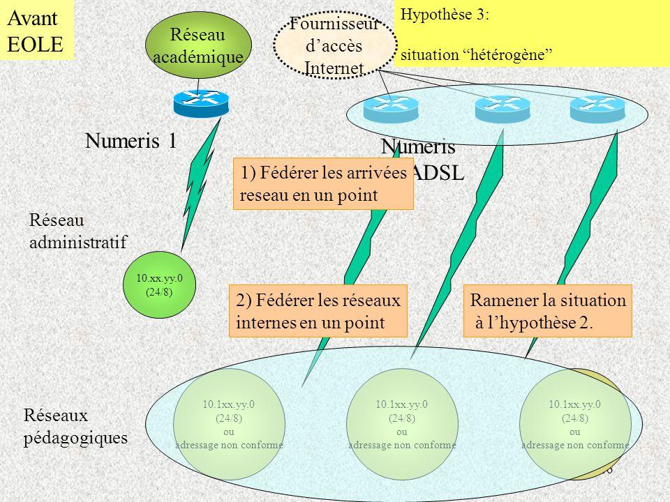 Avant EOLE Numeris 1 Numeris ou ADSL Réseau académique Fournisseur