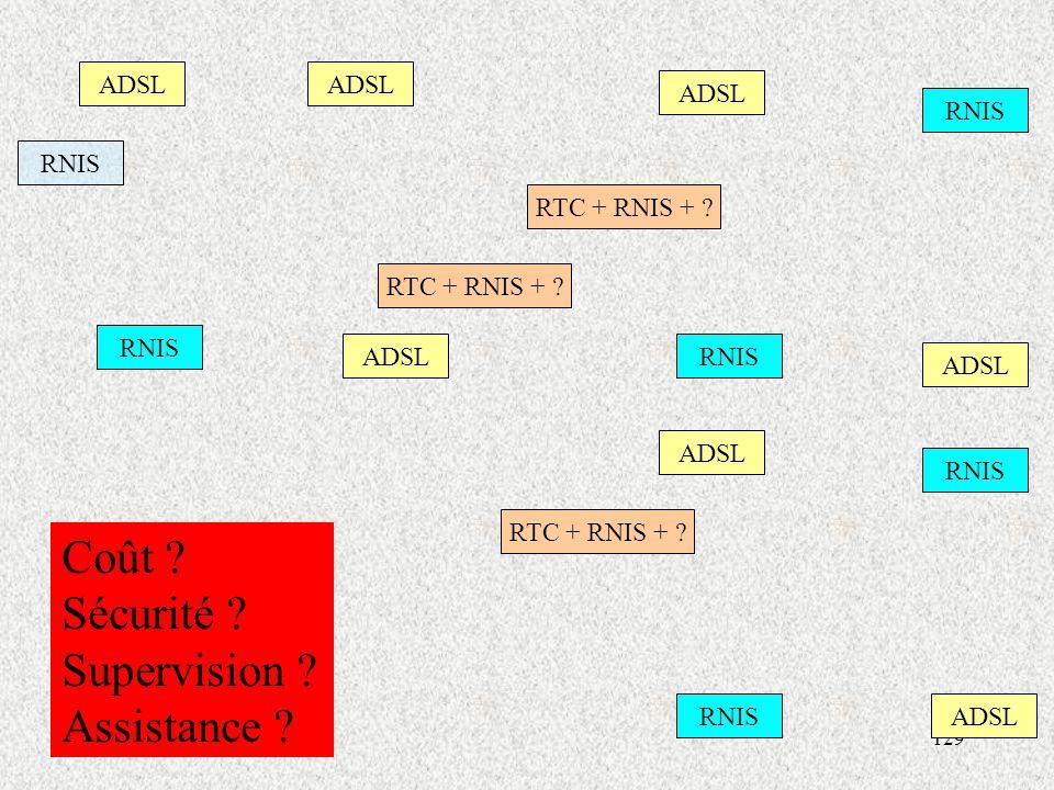 Coût Sécurité Supervision Assistance ADSL ADSL ADSL RNIS RNIS