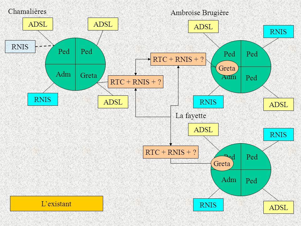 Chamalières Ambroise Brugière. ADSL. ADSL. ADSL. RNIS. RNIS. Ped. Ped. Ped. Ped. RTC + RNIS +