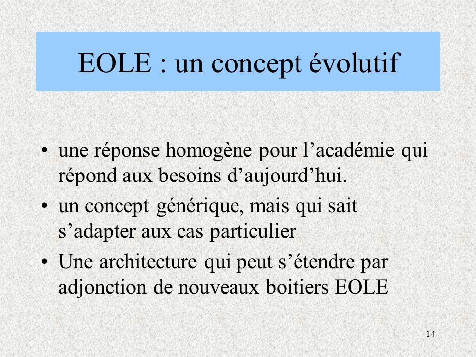 EOLE : un concept évolutif