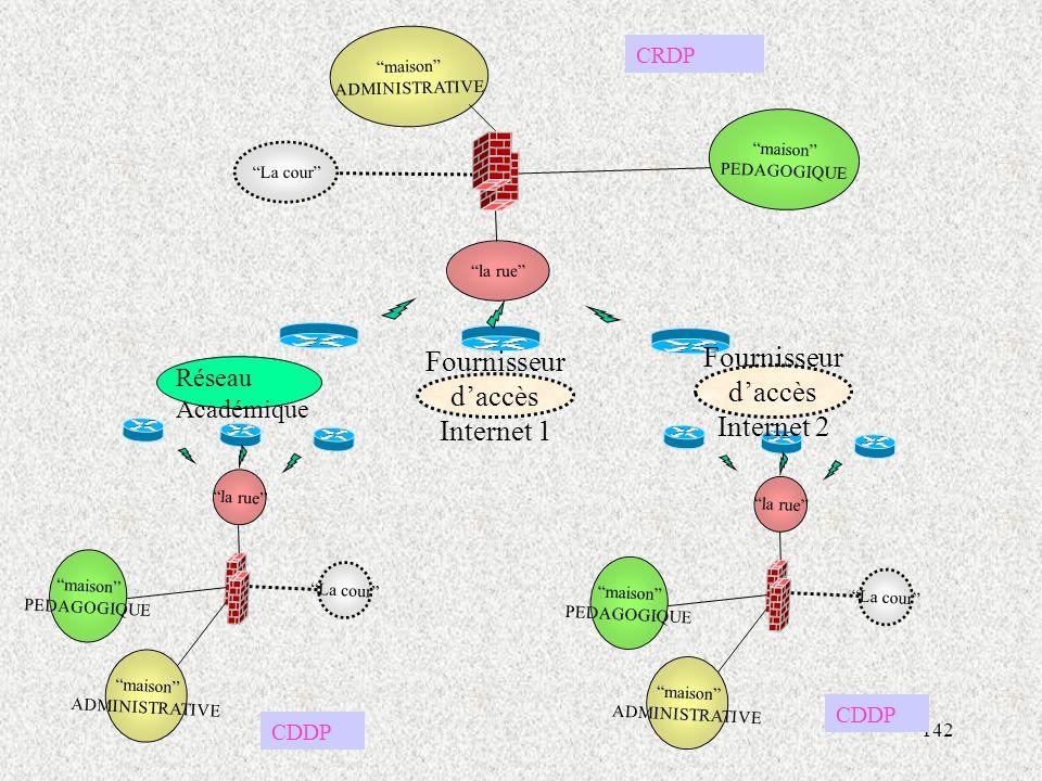 Fournisseur d'accès Fournisseur d'accès Internet 2 Internet 1