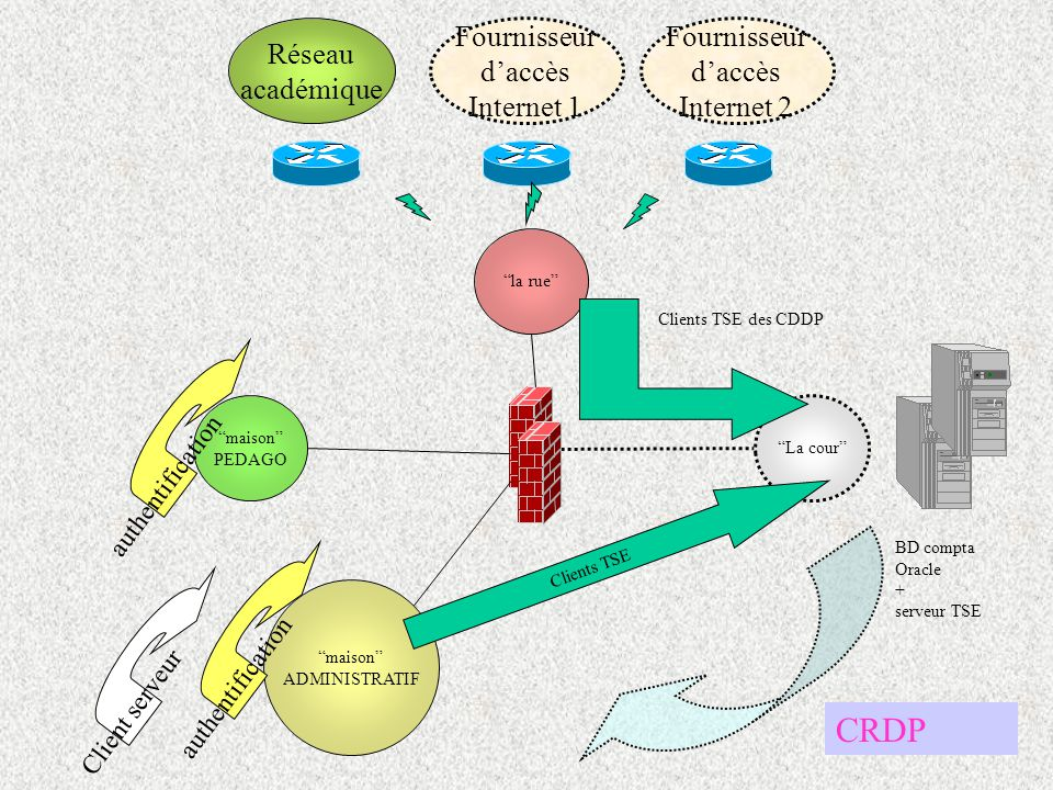 CRDP Réseau académique Fournisseur d'accès Internet 1