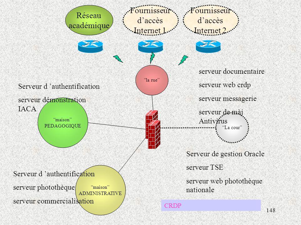 Réseau académique Fournisseur d'accès Internet 1 Fournisseur d'accès