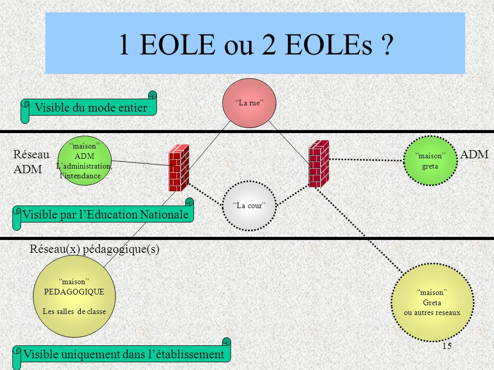 1 EOLE ou 2 EOLEs Réseau Réseau(x) pédagogique(s)