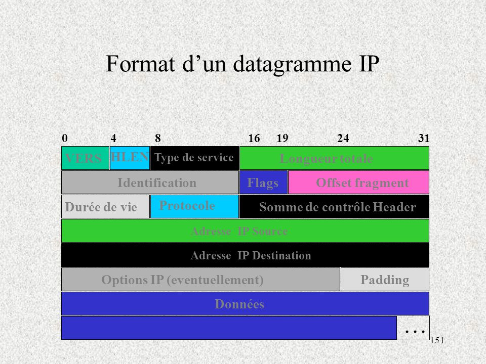 Format d'un datagramme IP