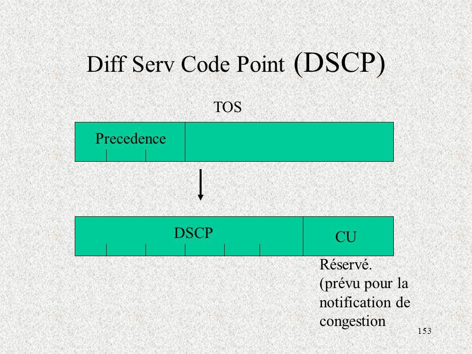 Diff Serv Code Point (DSCP)