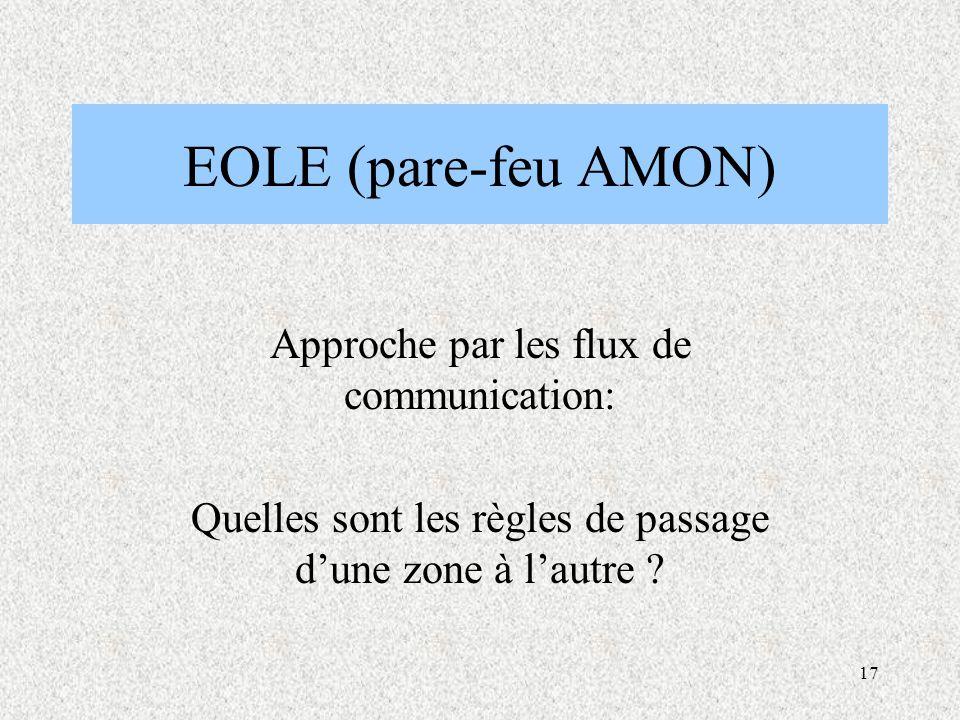 EOLE (pare-feu AMON) Approche par les flux de communication: