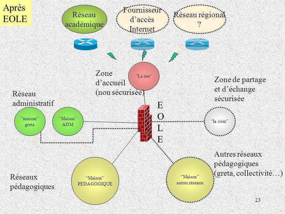 Après EOLE E O L E Réseau académique Fournisseur d'accès Internet