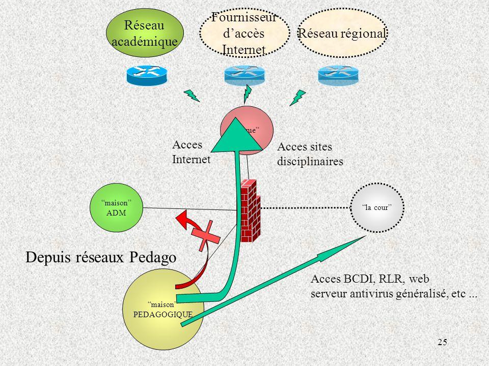 Depuis réseaux Pedago Réseau académique Fournisseur d'accès Internet