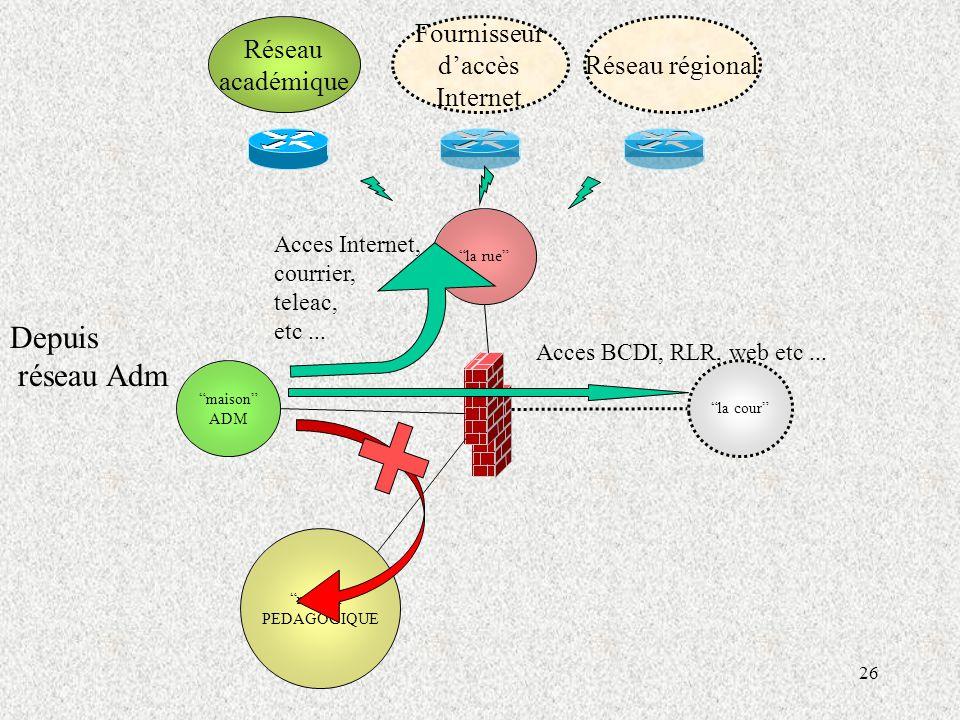 Depuis réseau Adm Réseau académique Fournisseur d'accès Internet