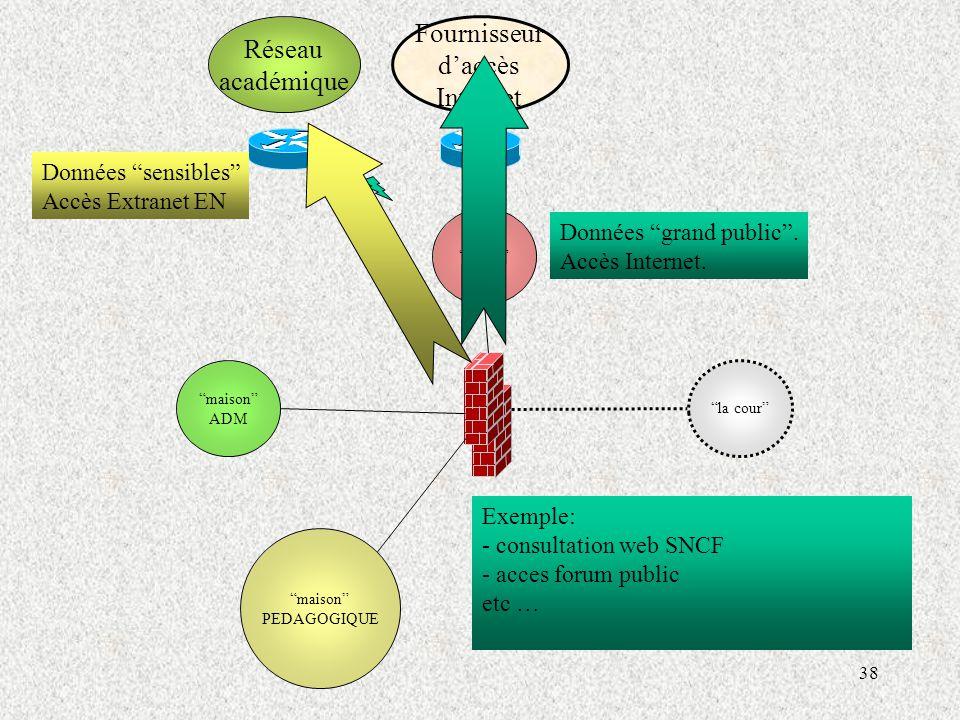 Fournisseur Réseau d'accès académique Internet Exemple: