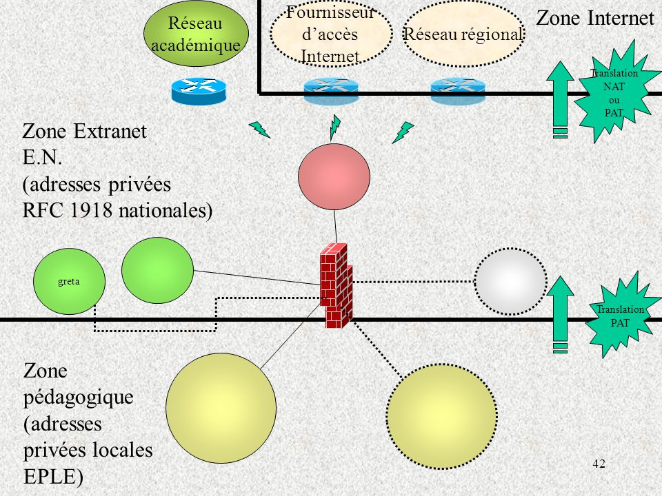 Zone Internet Zone Extranet E.N. (adresses privées