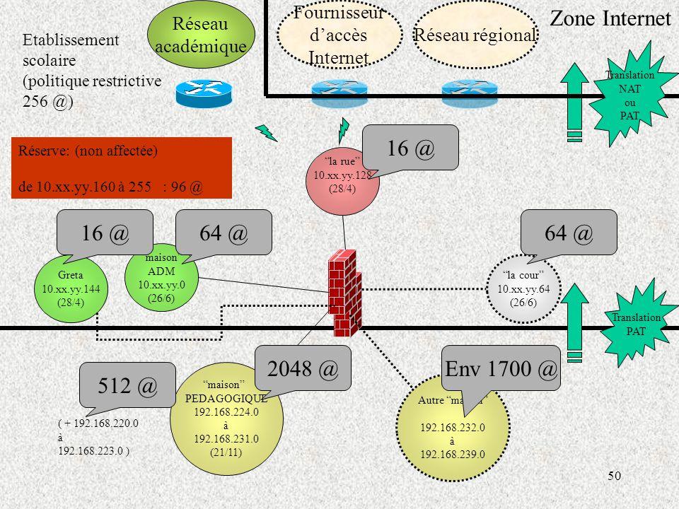 Zone Internet 16 @ 16 @ 64 @ 64 @ 2048 @ Env 1700 @ 512 @ Réseau