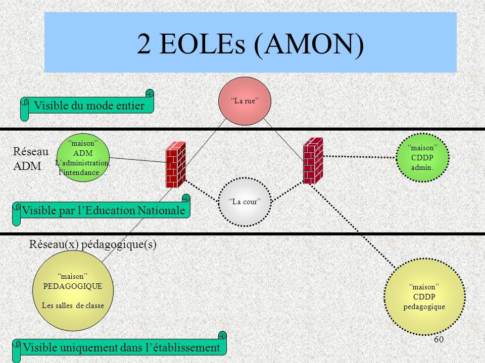 2 EOLEs (AMON) Visible du mode entier Réseau