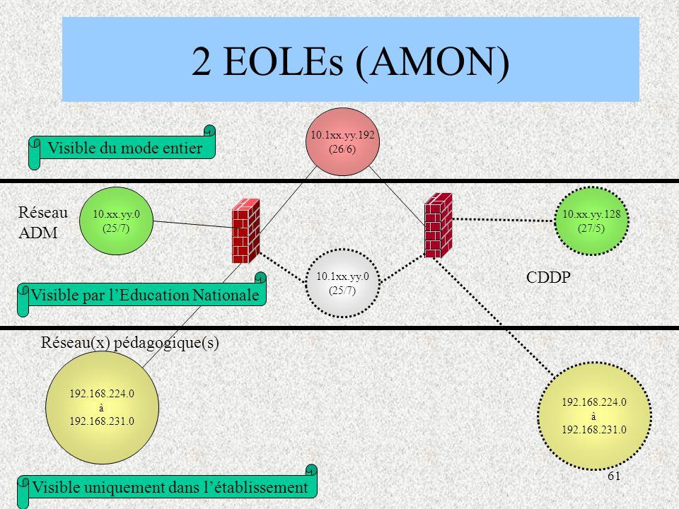 2 EOLEs (AMON) Visible du mode entier Réseau ADM CDDP