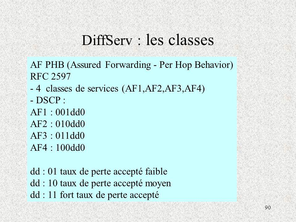 DiffServ : les classes AF PHB (Assured Forwarding - Per Hop Behavior)