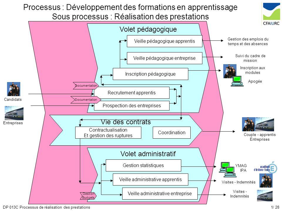 Processus : Développement des formations en apprentissage Sous processus : Réalisation des prestations