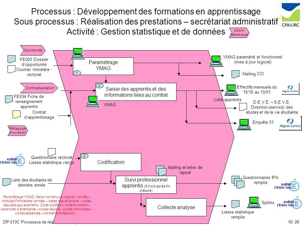 Processus : Développement des formations en apprentissage Sous processus : Réalisation des prestations – secrétariat administratif Activité : Gestion statistique et de données