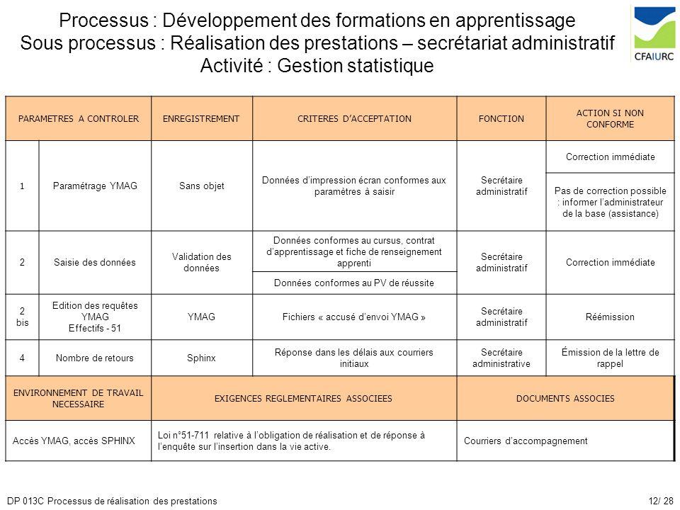 Processus : Développement des formations en apprentissage Sous processus : Réalisation des prestations – secrétariat administratif Activité : Gestion statistique