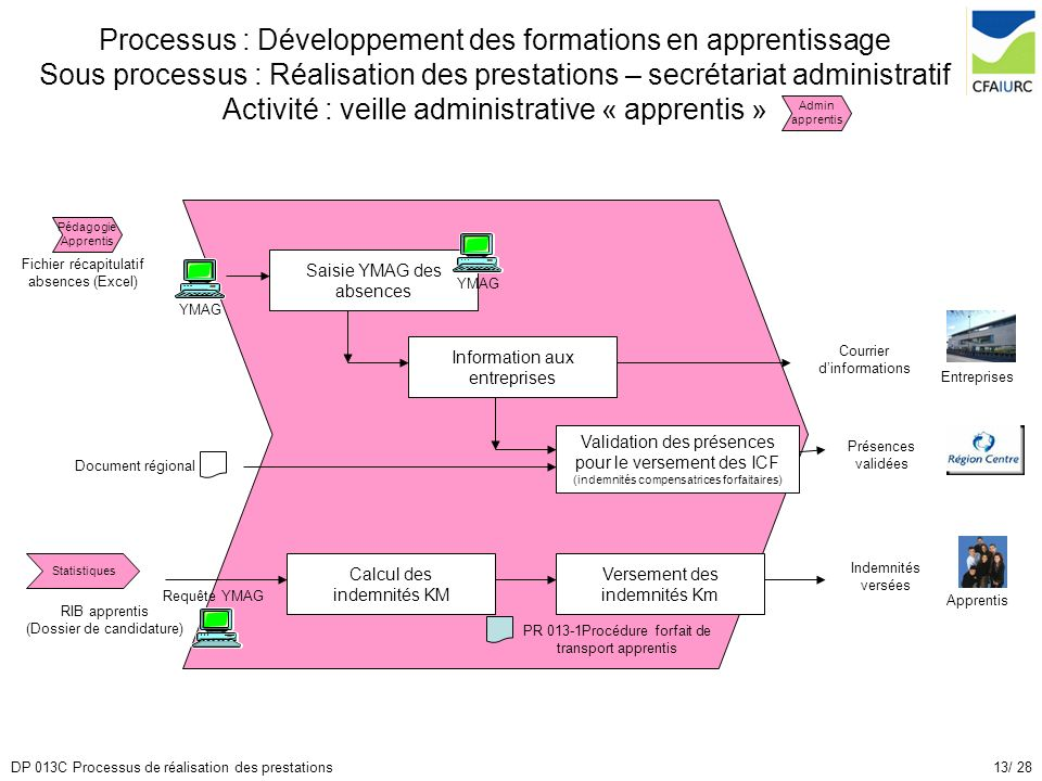 Processus : Développement des formations en apprentissage Sous processus : Réalisation des prestations – secrétariat administratif Activité : veille administrative « apprentis »