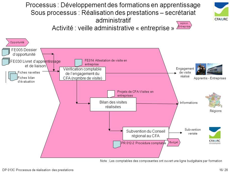 Processus : Développement des formations en apprentissage Sous processus : Réalisation des prestations – secrétariat administratif Activité : veille administrative « entreprise »