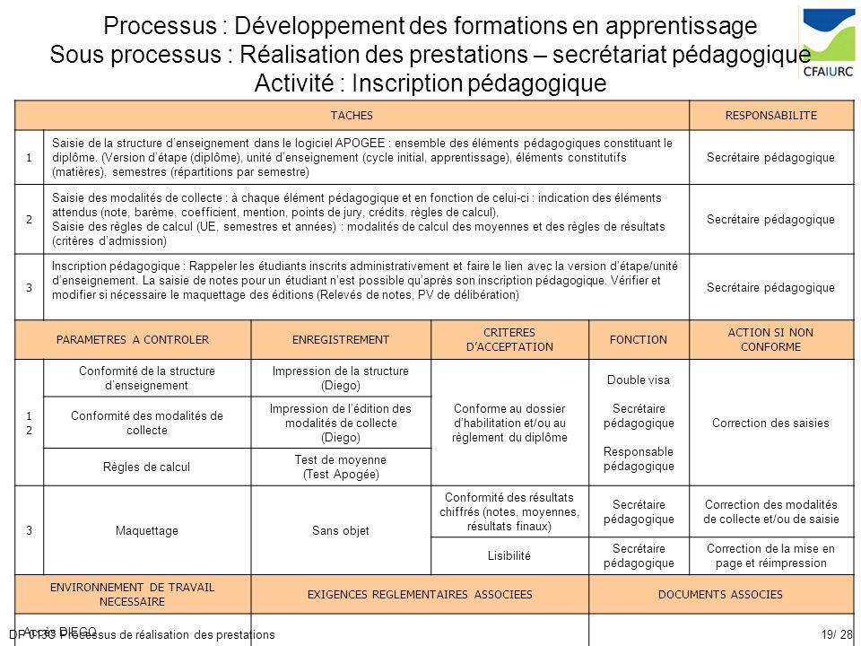 Processus : Développement des formations en apprentissage Sous processus : Réalisation des prestations – secrétariat pédagogique Activité : Inscription pédagogique