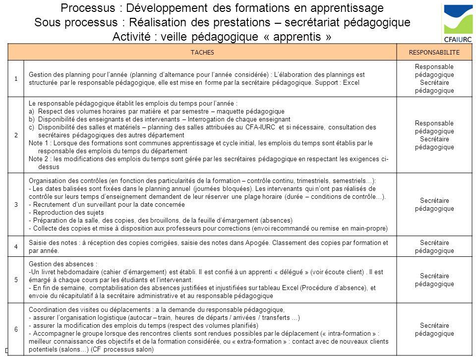 Processus : Développement des formations en apprentissage Sous processus : Réalisation des prestations – secrétariat pédagogique Activité : veille pédagogique « apprentis »