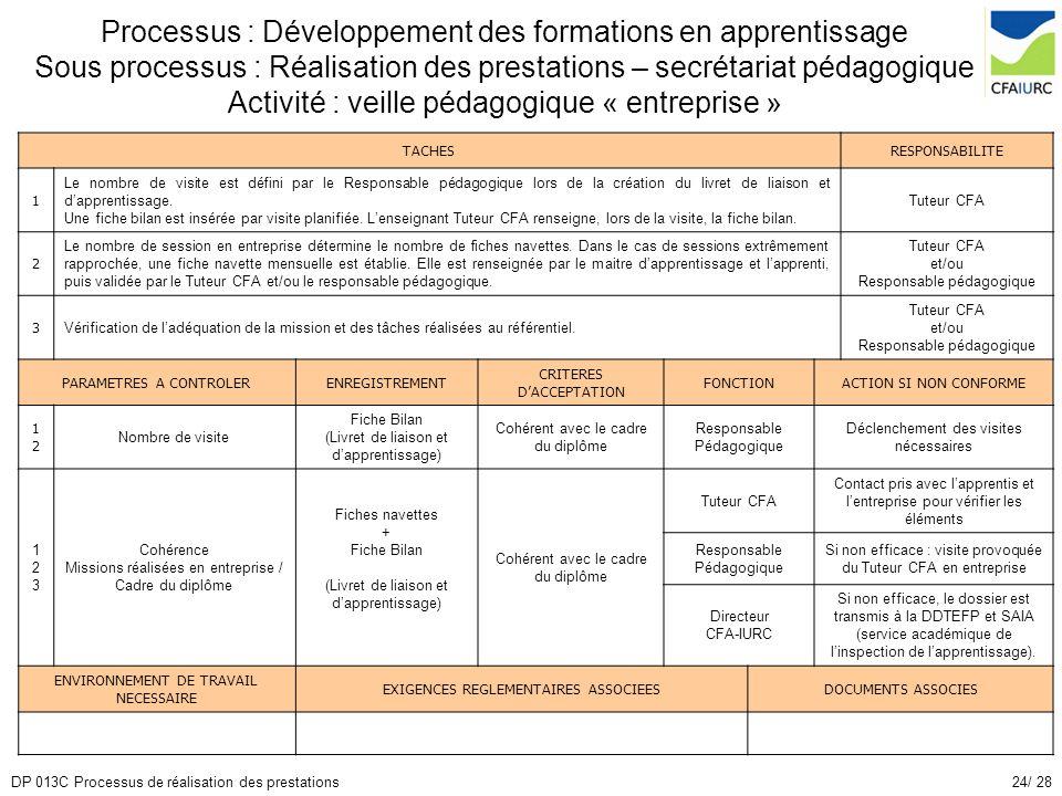 Processus : Développement des formations en apprentissage Sous processus : Réalisation des prestations – secrétariat pédagogique Activité : veille pédagogique « entreprise »
