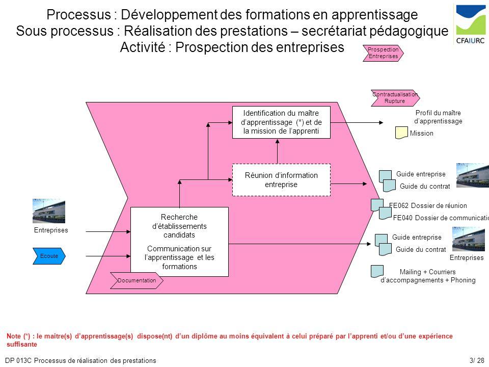 Processus : Développement des formations en apprentissage Sous processus : Réalisation des prestations – secrétariat pédagogique Activité : Prospection des entreprises