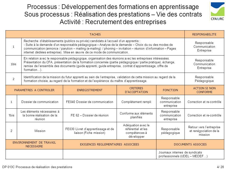 Processus : Développement des formations en apprentissage Sous processus : Réalisation des prestations – Vie des contrats Activité : Recrutement des entreprises