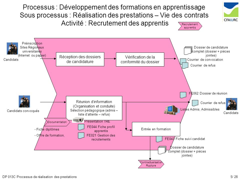 Processus : Développement des formations en apprentissage Sous processus : Réalisation des prestations – Vie des contrats Activité : Recrutement des apprentis