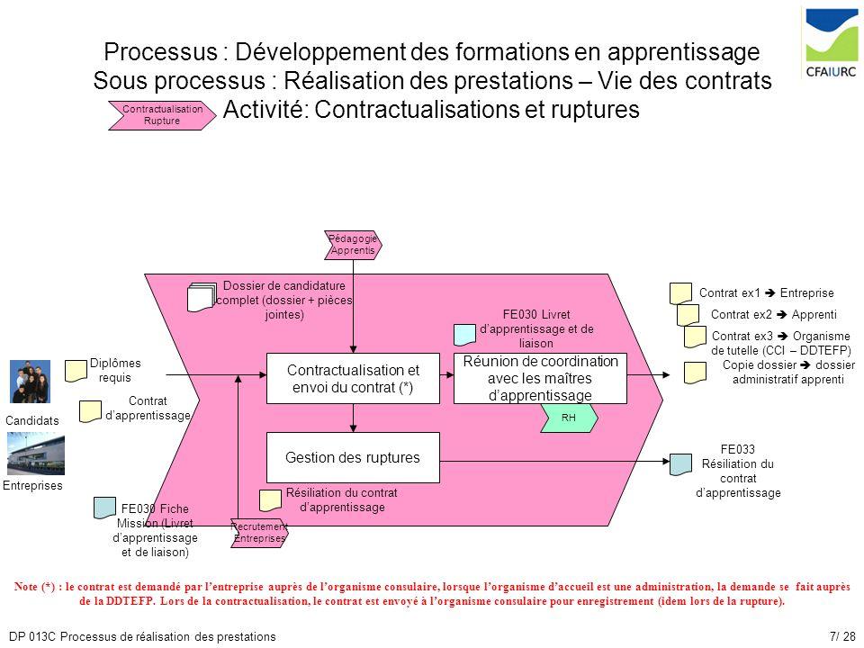 Processus : Développement des formations en apprentissage Sous processus : Réalisation des prestations – Vie des contrats Activité: Contractualisations et ruptures