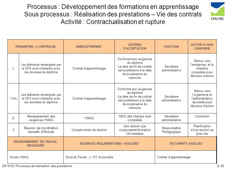 Processus : Développement des formations en apprentissage Sous processus : Réalisation des prestations – Vie des contrats Activité : Contractualisation et rupture