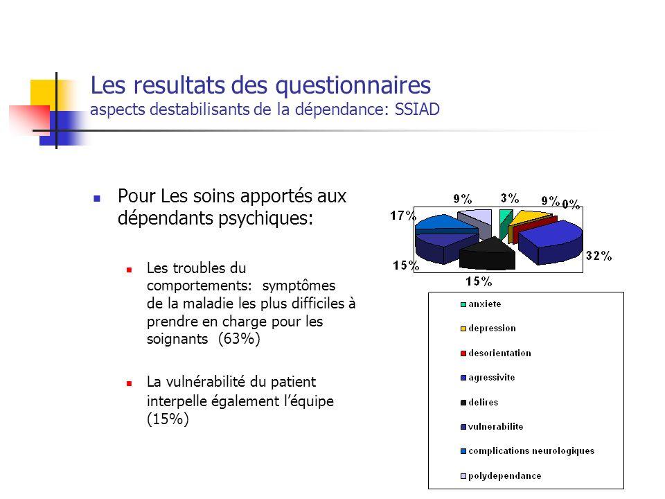 Les resultats des questionnaires aspects destabilisants de la dépendance: SSIAD