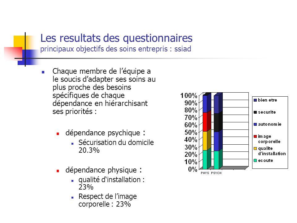 Les resultats des questionnaires principaux objectifs des soins entrepris : ssiad