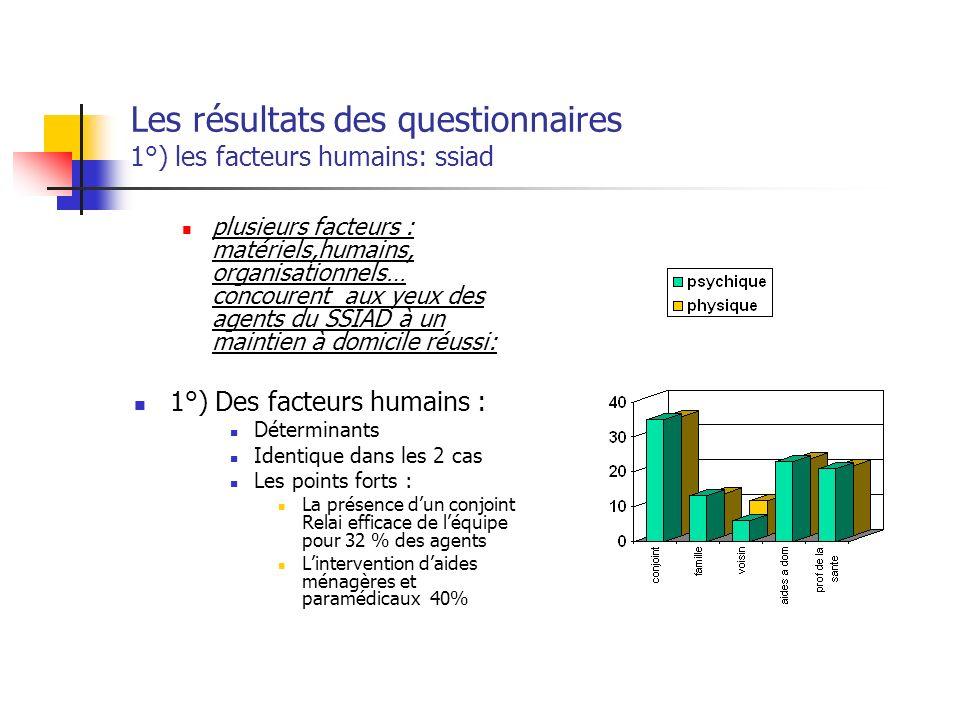 Les résultats des questionnaires 1°) les facteurs humains: ssiad