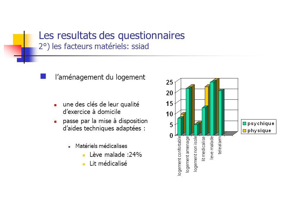 Les resultats des questionnaires 2°) les facteurs matériels: ssiad