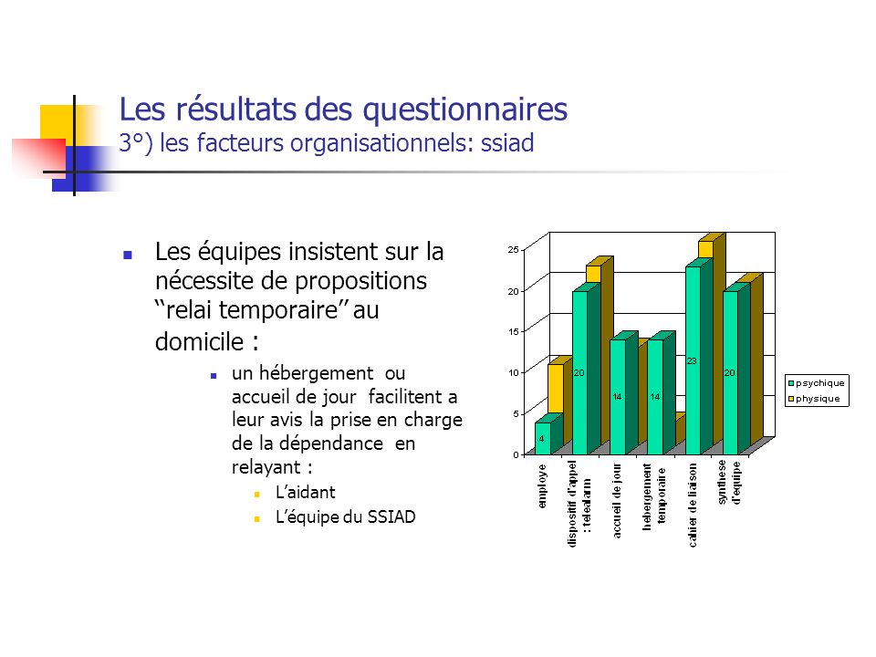 Les résultats des questionnaires 3°) les facteurs organisationnels: ssiad