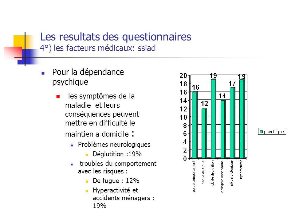 Les resultats des questionnaires 4°) les facteurs médicaux: ssiad