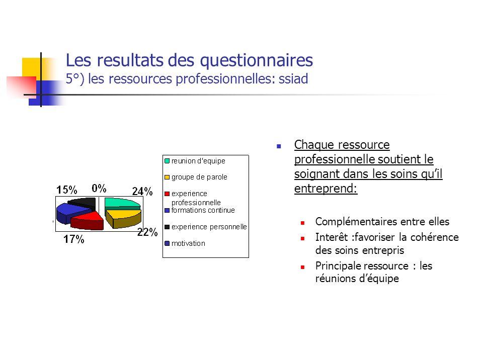 Les resultats des questionnaires 5°) les ressources professionnelles: ssiad